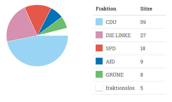 Landtagsverteilung 2014
